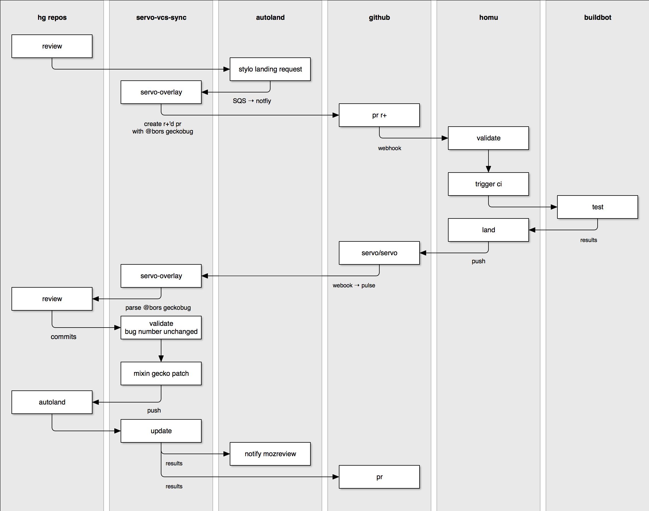 Planet Mozilla Automation